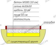 Конструкция дорожки из бетона