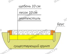 Конструкция дорожки из щебня